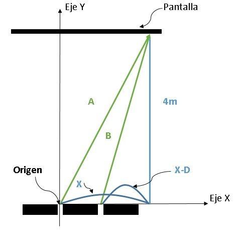 Geometría de experimento de la doble rendija