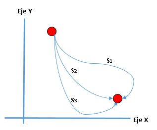 Accion mínima en mecánica lagrangiana