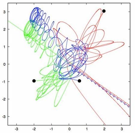 Determinismo: Orbitas caoticas tres cuerpos