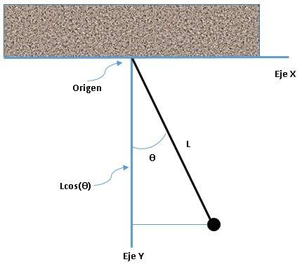 Mecánica Lagrangiana 1