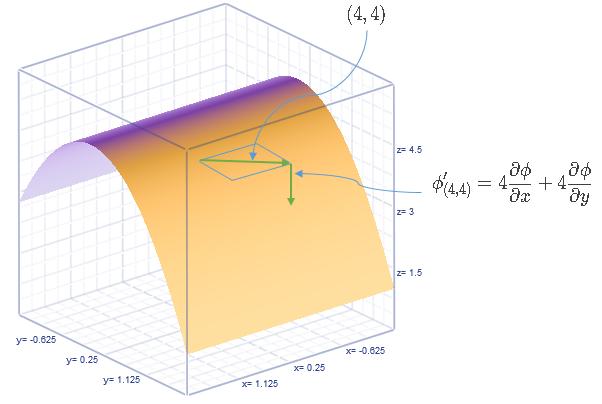 Espacio tangente y derivada direccional