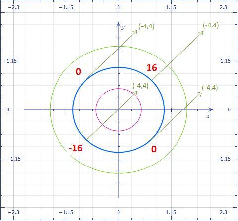 Valor de la derivada direccional