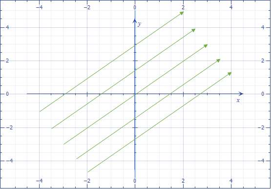 Espacio tangente y el operador derivada direccional 1