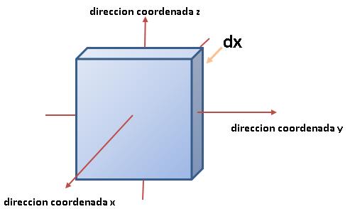 1-forma