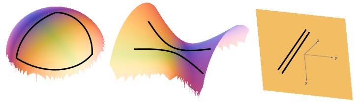 Geometria esferica, hiperbolica, euclidea