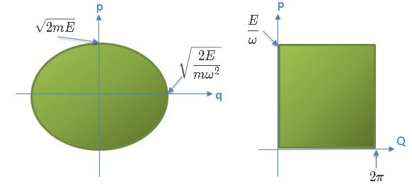 Mecánica Hamiltoniana oscilador espacio de fases