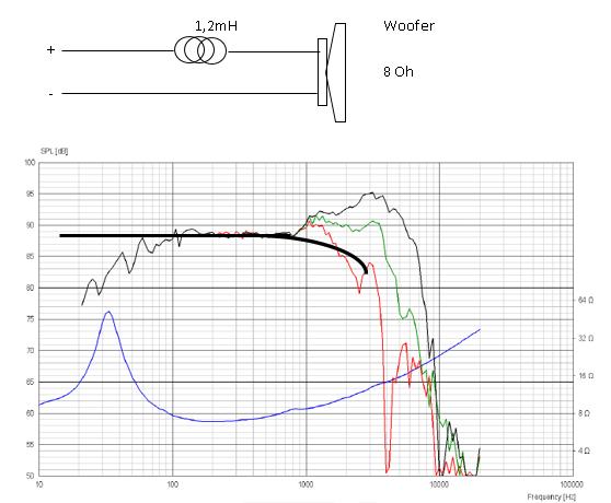 caja acustica woofer filtro paso bajo
