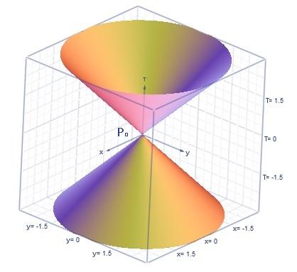 relatividad especial minkovsky