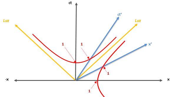 Relatividad especial Avanzada 3
