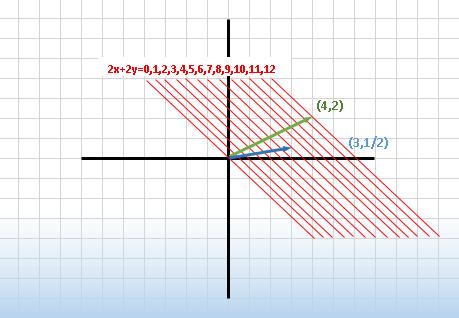 Covector representacion geométrica