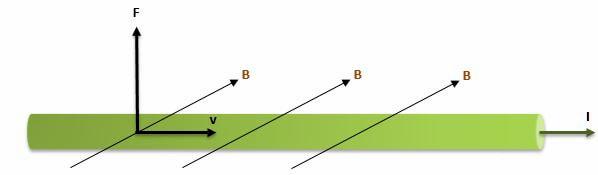 Magnetostática fuerza sobre un conductor