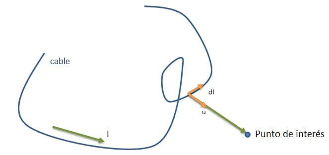 Magnetostática, ley de Biot y Savart