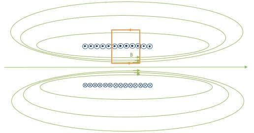 Magnetostática, campo en el interior de un solenoide