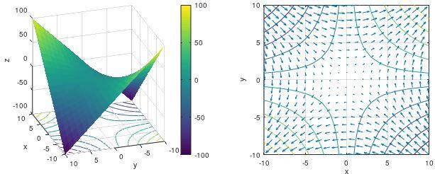 1-forma diferencial en el plànol 1