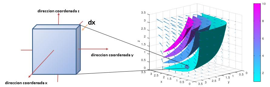 1 -forma diferencial en l'espai