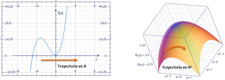 1-forma diferencial integració
